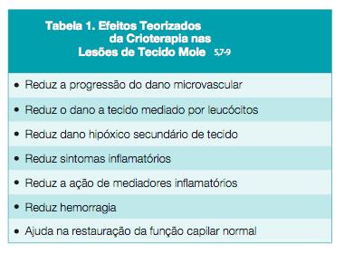 Crioterapia e Compressão Pneumática Intermitente para Trauma de Tecido Mole